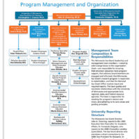 Minnesota Sea Grant Organization Chart